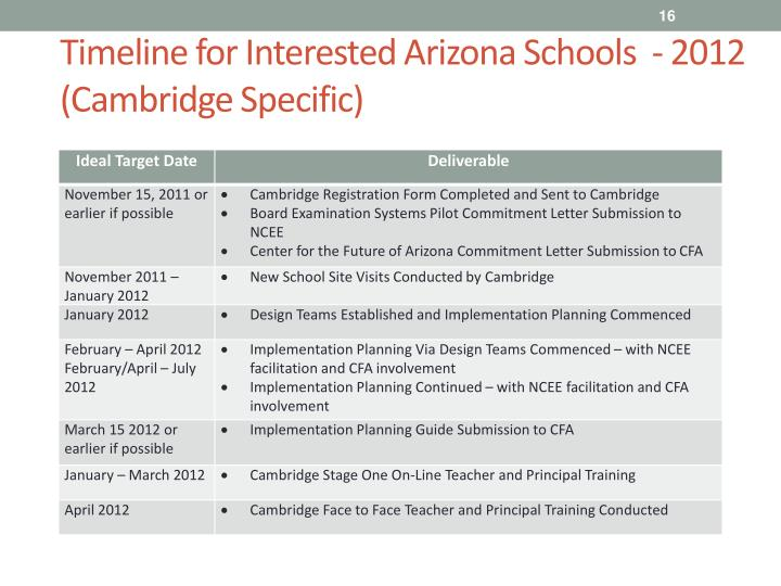Timeline for Interested Arizona Schools  - 2012