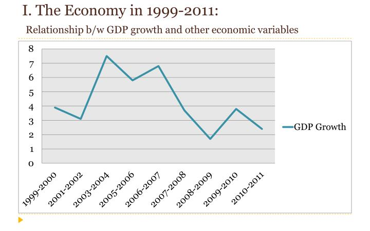 I the economy in 1999 2011 relationship b w gdp growth and other economic variables