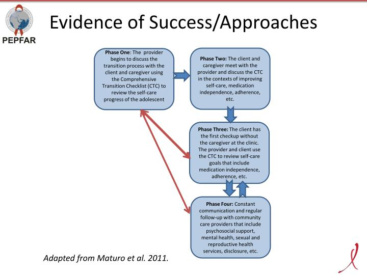Evidence of Success/Approaches