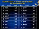 2009 westest 2 percent proficient math all students all grades