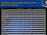 25 districts with the most students with 1 or more key indicators