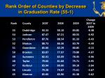 rank order of counties by decrease in graduation rate 55 1