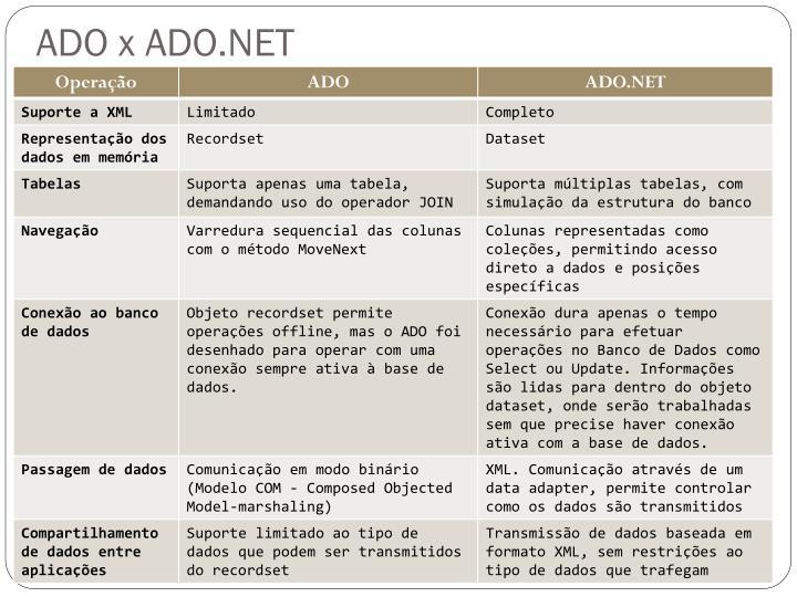 ADO x ADO.NET