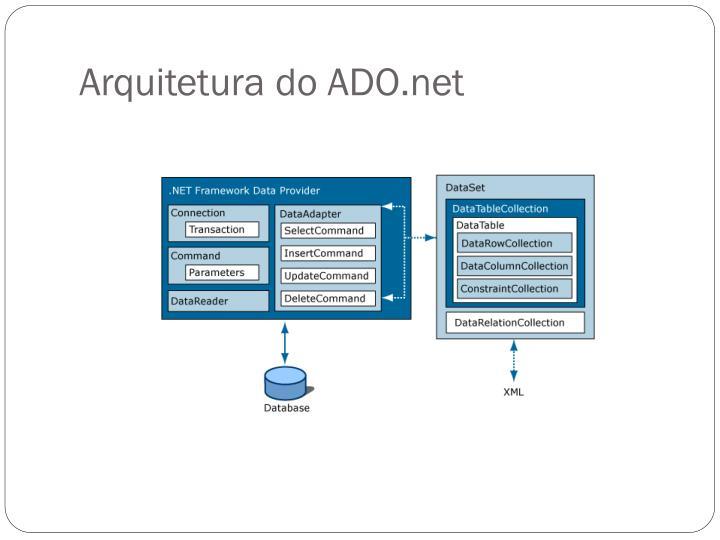 Arquitetura do ADO.net