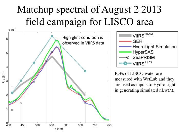 Matchup spectral of august 2 2013 field campaign for lisco area