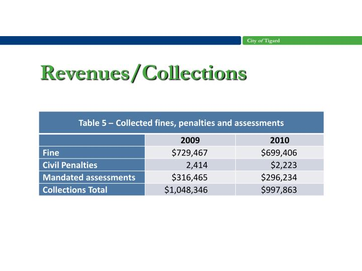 Revenues/Collections
