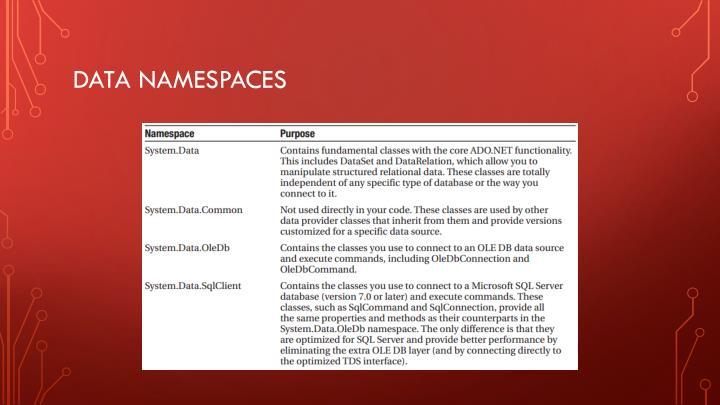 Data Namespaces