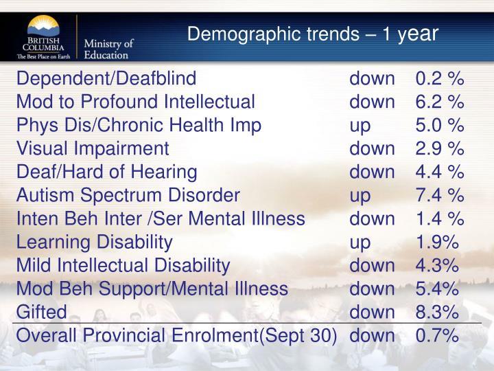 Demographic trends – 1 y