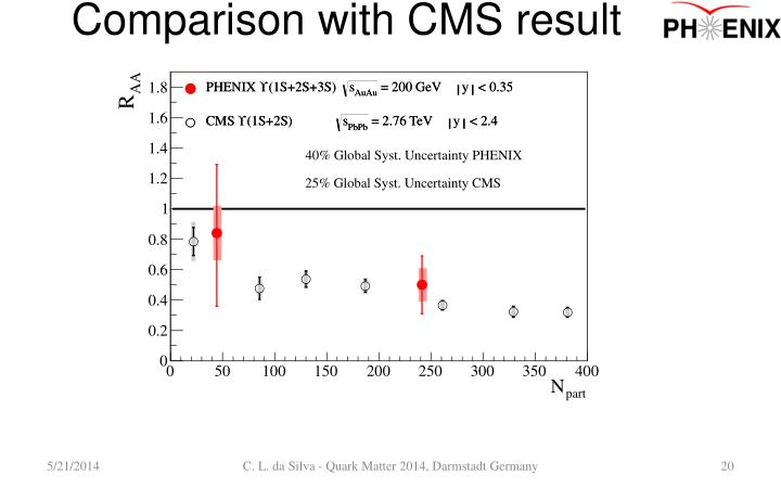 Comparison with CMS result