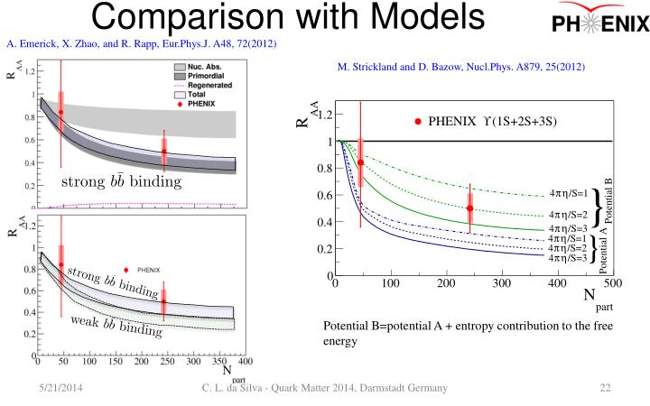 Comparison with Models