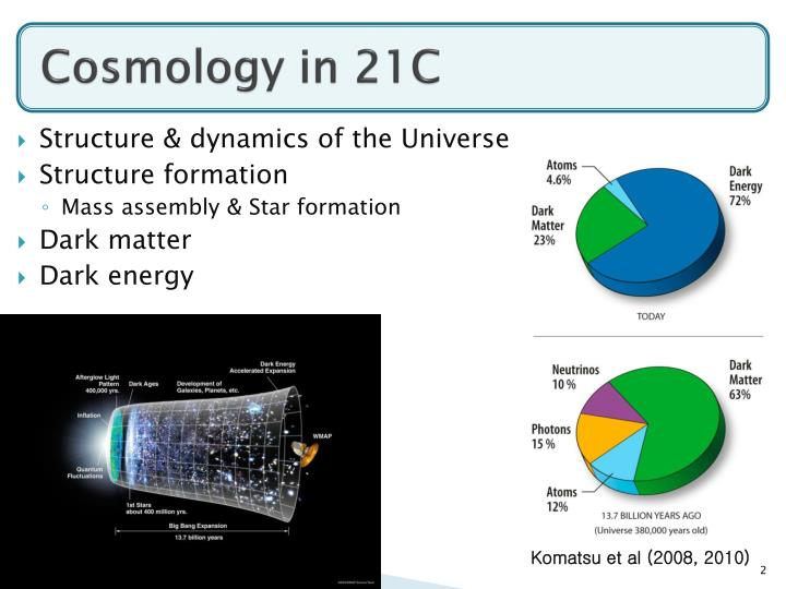 Cosmology in 21c
