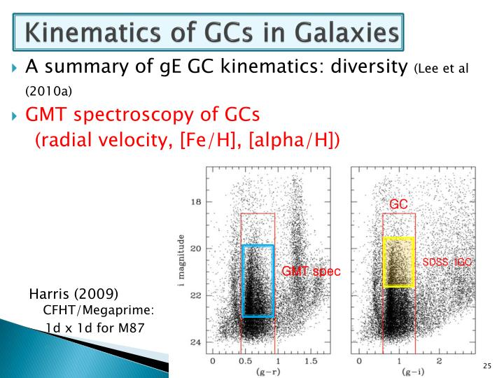 Kinematics of GCs in Galaxies