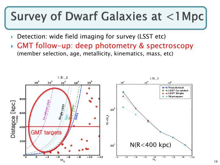 Survey of Dwarf Galaxies at <1Mpc