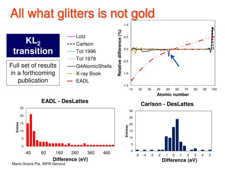 All what glitters is not gold