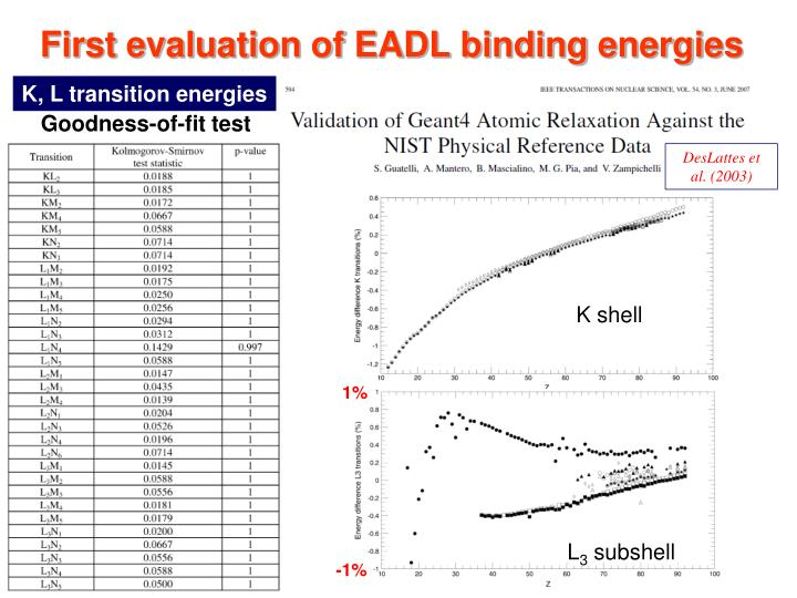 First evaluation of EADL binding energies