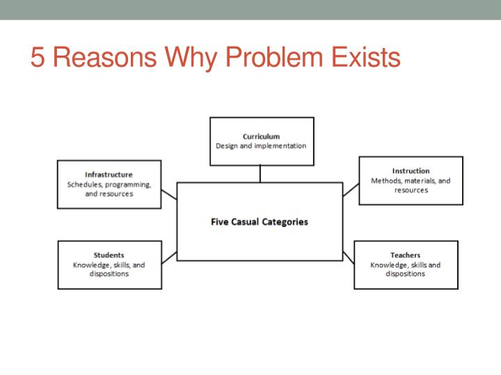 5 Reasons Why Problem Exists
