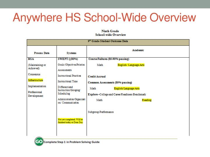 Anywhere HS School-Wide Overview