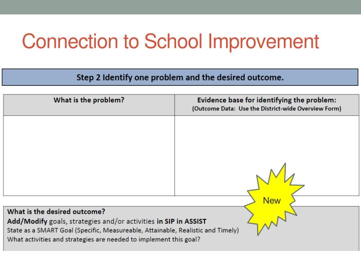 Connection to School Improvement