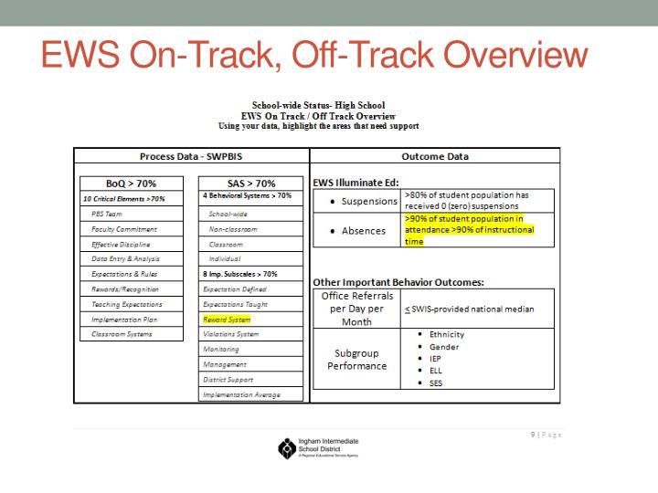 EWS On-Track, Off-Track Overview