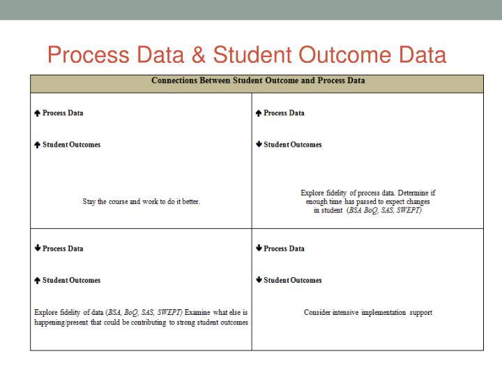 Process Data & Student Outcome Data