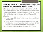 goal by june 2013 average oss days per scholar will decrease from 2 47 to 2