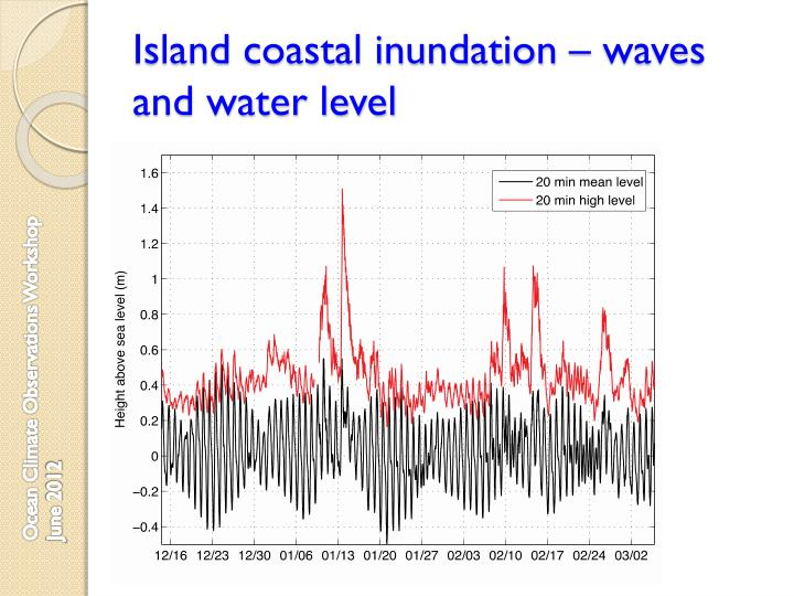 Island coastal inundation – waves and water level