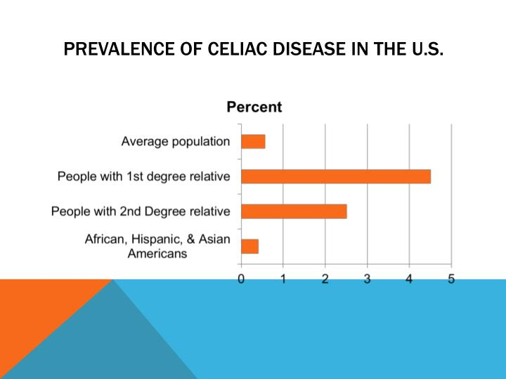 Prevalence of celiac disease in the