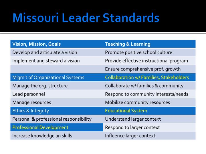 Missouri Leader Standards