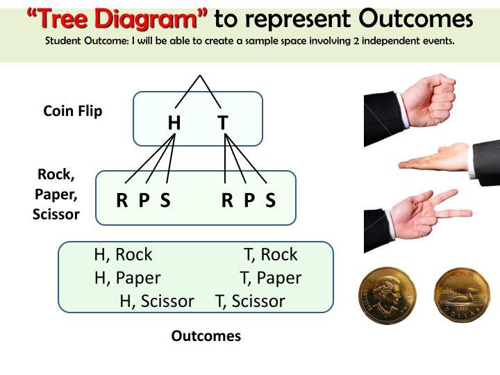 """Tree Diagram"""
