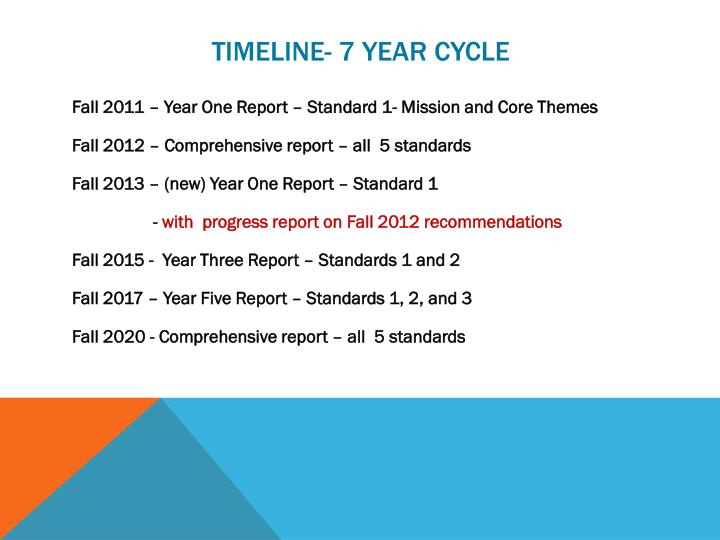 Timeline 7 year cycle