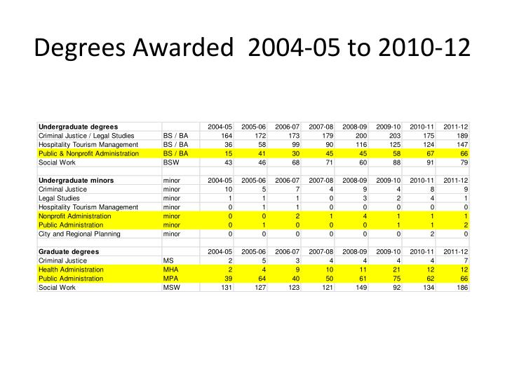 degrees awarded 2004 05 to 2010 12 n.