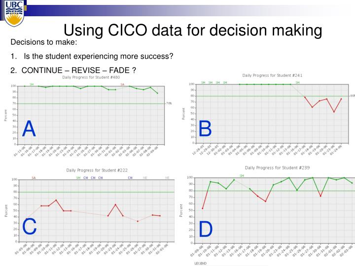 Using CICO data for decision making