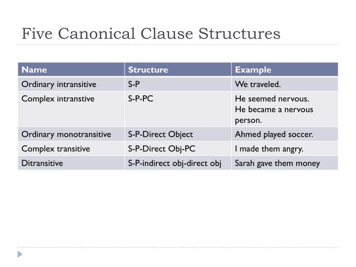 Five Canonical Clause Structures