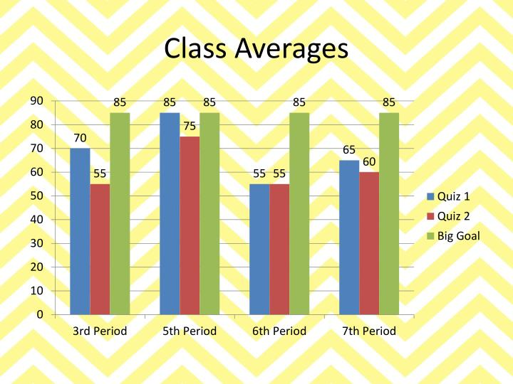 Class Averages