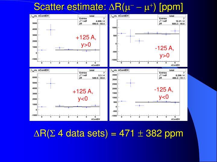 Scatter estimate: