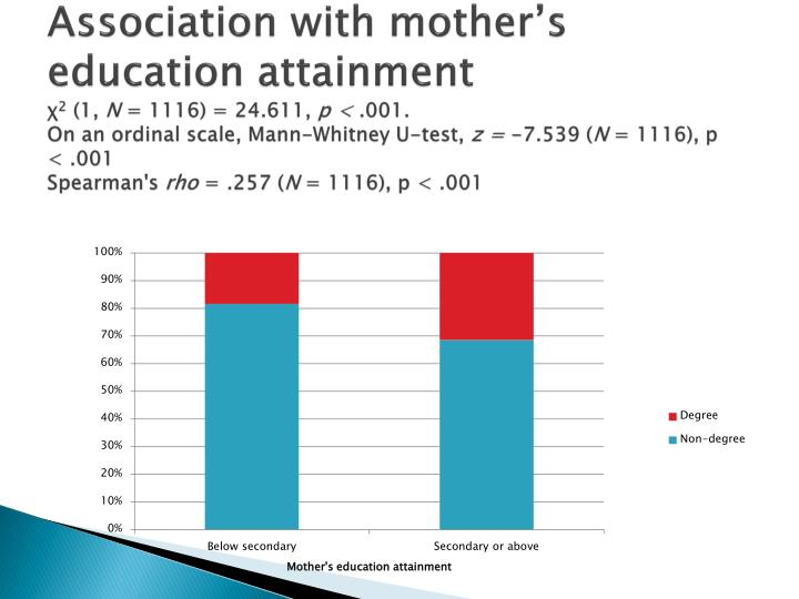 Association with mother's education attainment