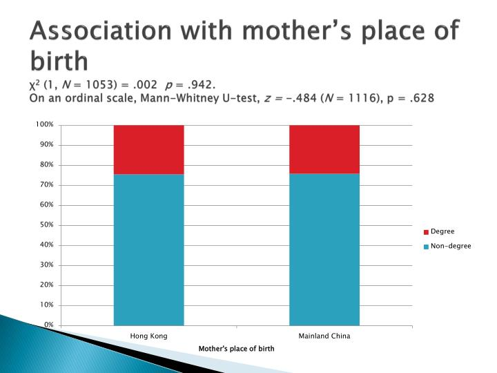 Association with mother's place of birth