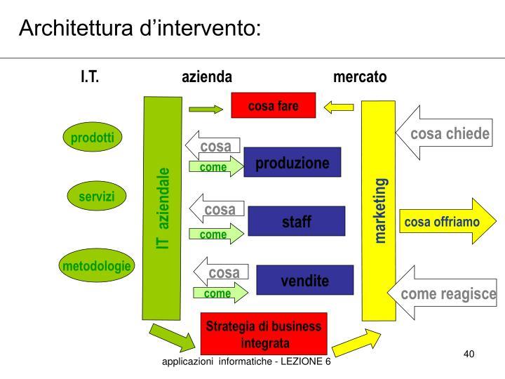 Architettura d'intervento: