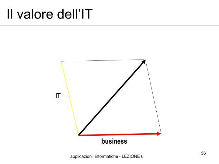 Il valore dell'IT