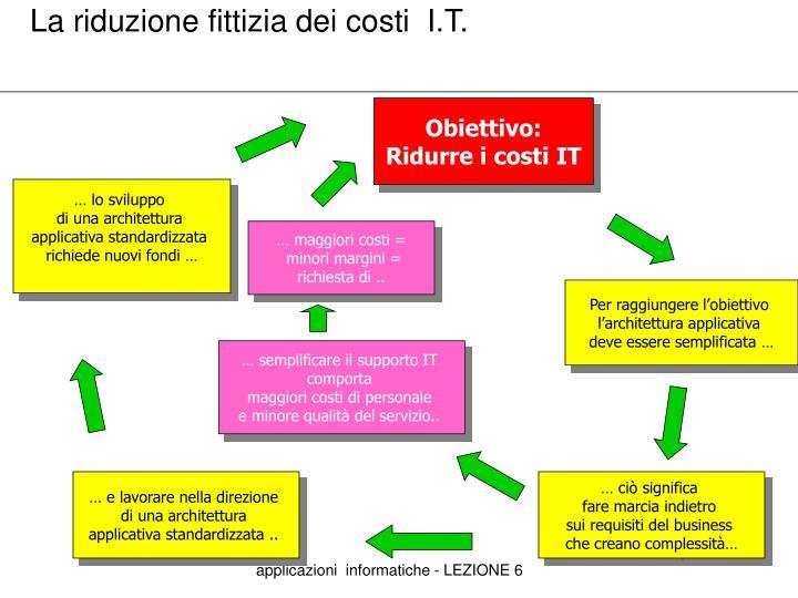 La riduzione fittizia dei costi  I.T.