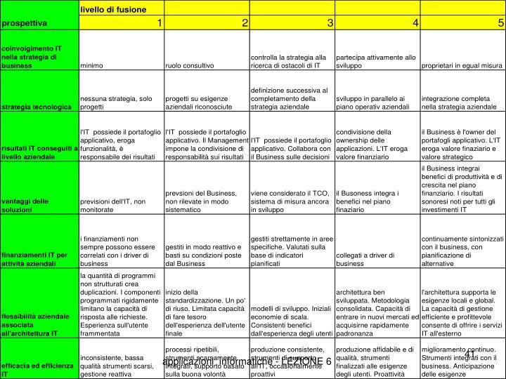 applicazioni  informatiche - LEZIONE 6