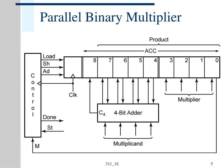 Parallel Binary Multiplier