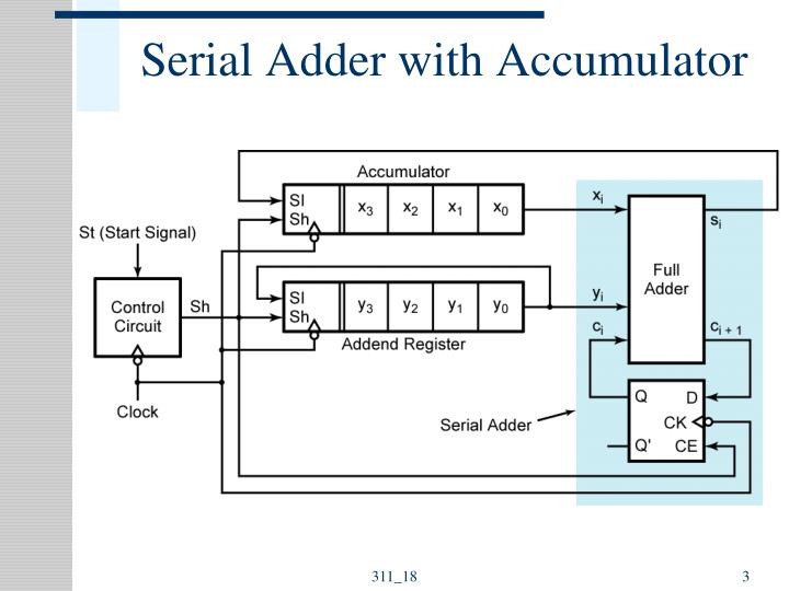 Serial adder with accumulator