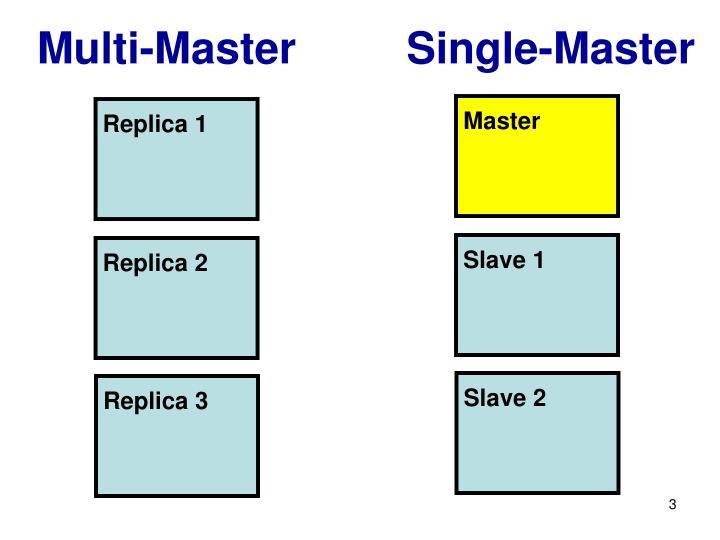 Multi master single master