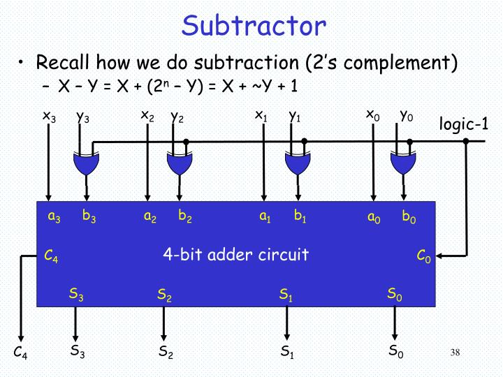 Recall how we do subtraction (2's complement)