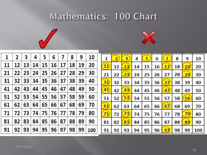 Mathematics:  100 Chart