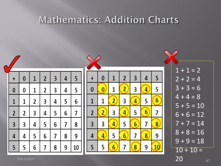 Mathematics: Addition Charts