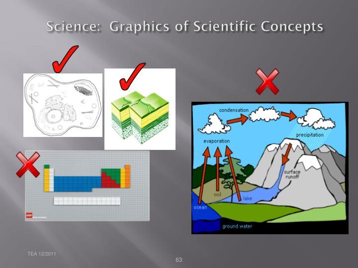 Science:  Graphics of Scientific Concepts