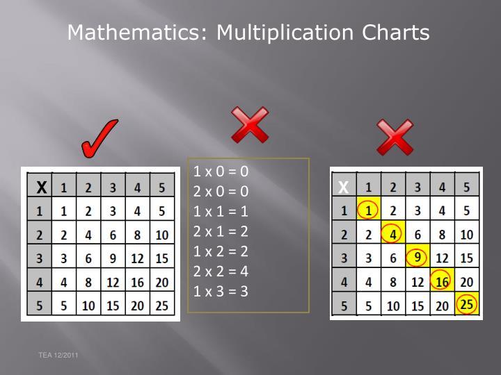 Mathematics: Multiplication