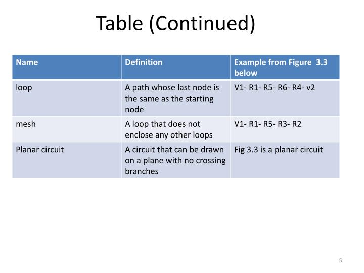Table (Continued)